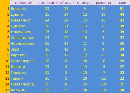 таблица УПЛ. только украинские голы