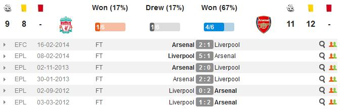 Liverpool vs Arsenal H2H Last 6 Matches