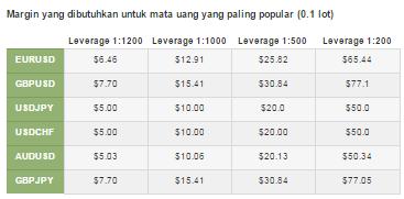 Trading 212 no deposit bonus
