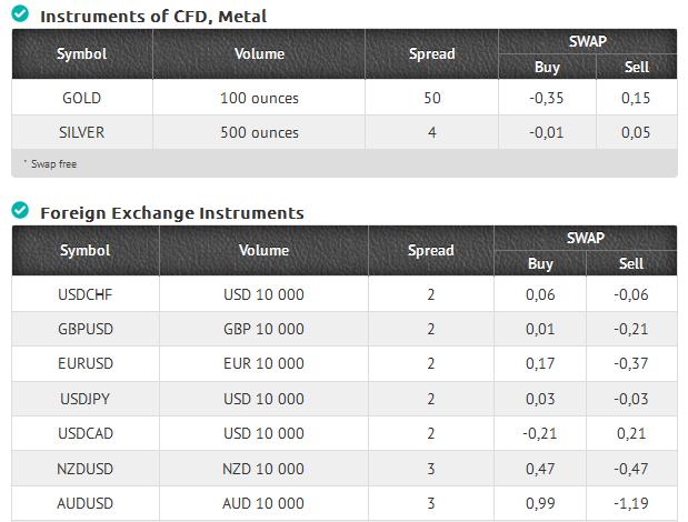 Forex 100 units