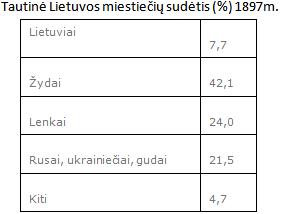 34. Lietuvos ūkis ir visuomenė XIX a. pab.