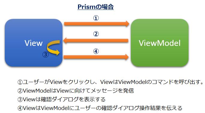 Prismでの確認ダイアログの表示