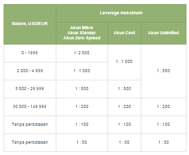 Contoh trader forex sukses