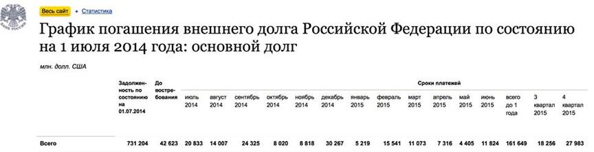 График погашения внешнего долга РФ