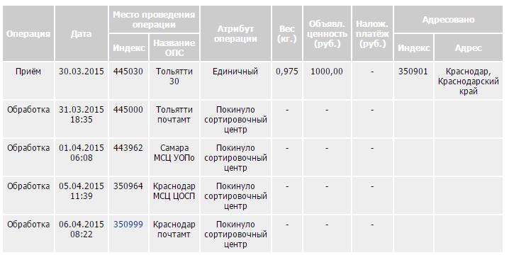 350005 почтовое отделение график работы