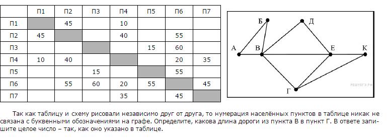 Так как таблицу и схему рисовали независимо друг от друга нумерация