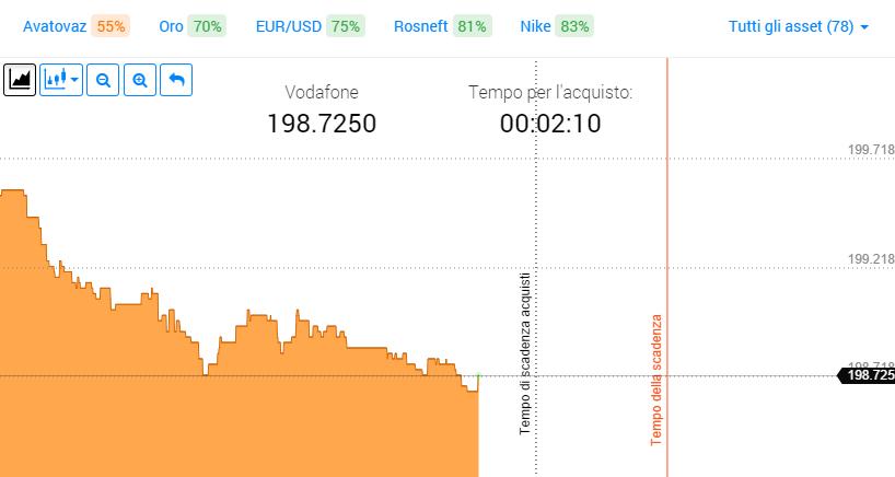 Esempi di trading online