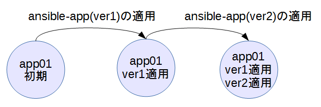 ansible2