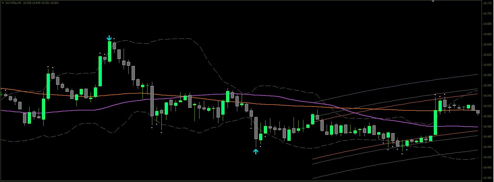 Ashkan bolour trading system