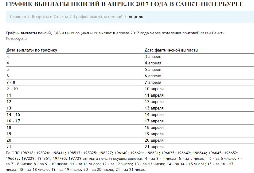 график выплаты пенсий в спб в сентябре