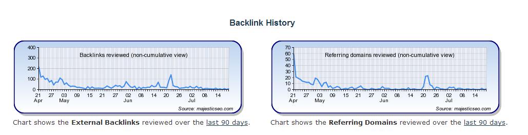 guia red privada de blogs