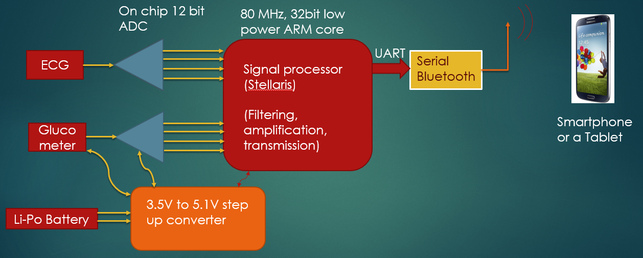 System plan for ecg on android