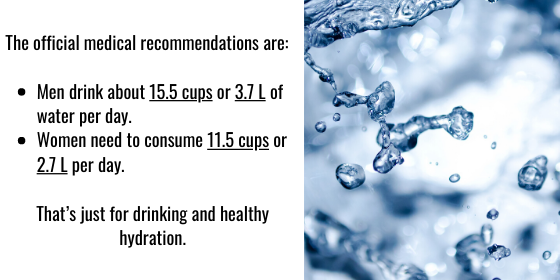The official medical recommendation is that men drink about 15.5 cups or 3.7 L of water per day, while women need to consume 11.5 cups or 2.7 L per day. That's just for drinking and healthy hydration.