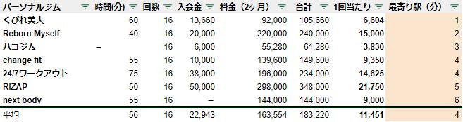 広島 パーソナルジム 駅チカ ランキング