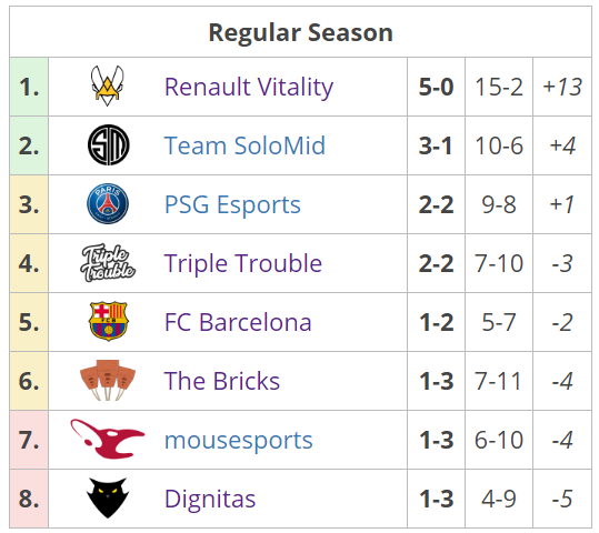 Fuente: https://liquipedia.net/rocketleague/Rocket_League_Championship_Series/Season_7/Europe