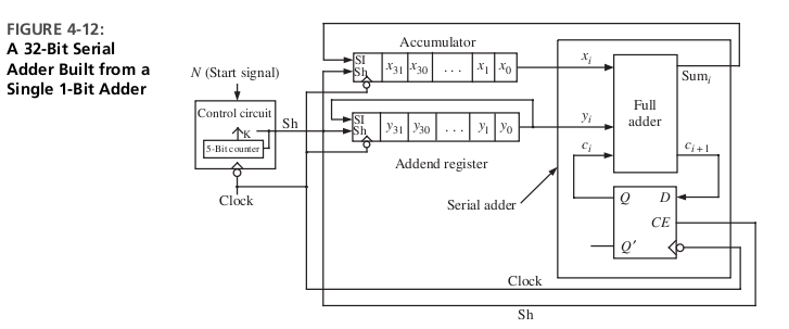 Solved 4 11 A Figure 4 12 Shows The Block Diagram For A