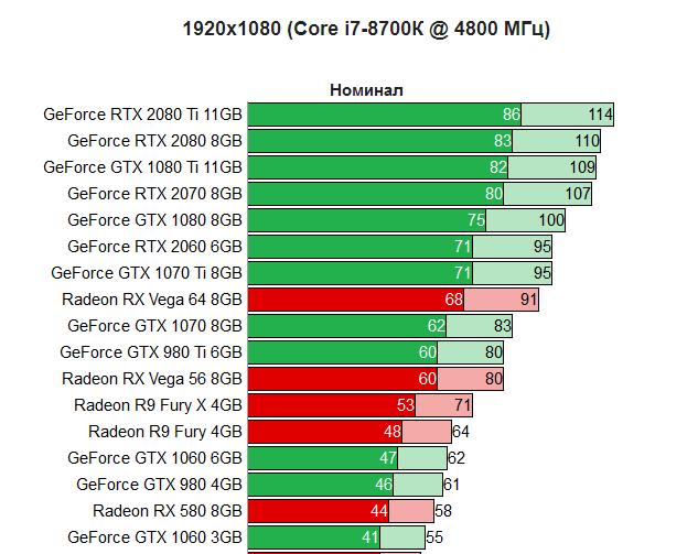 Тестирование видеокарт и процессоров в PlayerUnknown's