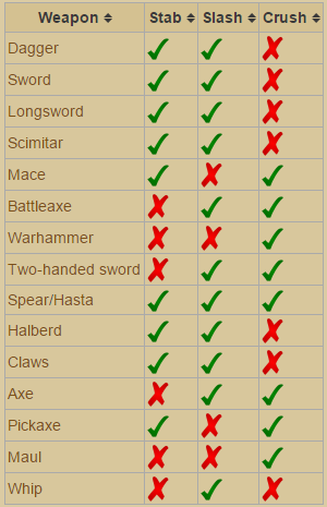 How to better diversify melee weapons (Swords, Spears, Axes