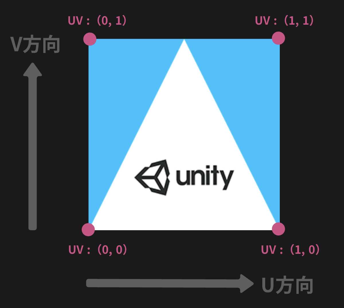 【超基本編】UV座標を理解して三角形に画像を貼る_7