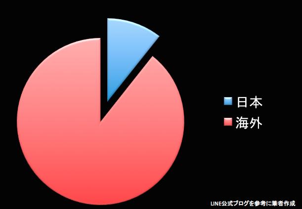 LINEの登録者数が5億6千万人に2014/10/09/THU 4