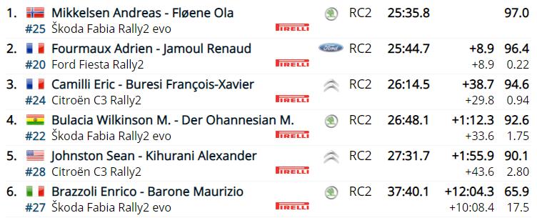 WRC: 89º Rallye Automobile de Monte-Carlo [18-24 Enero] - Página 5 05e9ea43d9aa0ff7e141e306c40a8d18