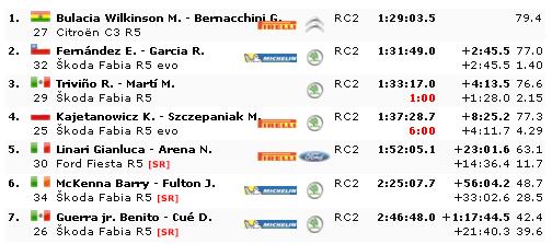WRC: 17º Rallye Guanajuato Corona - México [12-15 Marzo] - Página 5 068de0ae8db4b3abf34ddec1de40d11c