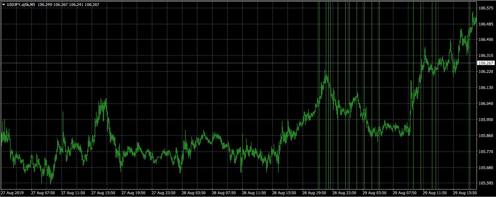 MQL4で各市場のオープン・クローズ、米経済指標の時刻をタテ線で描画