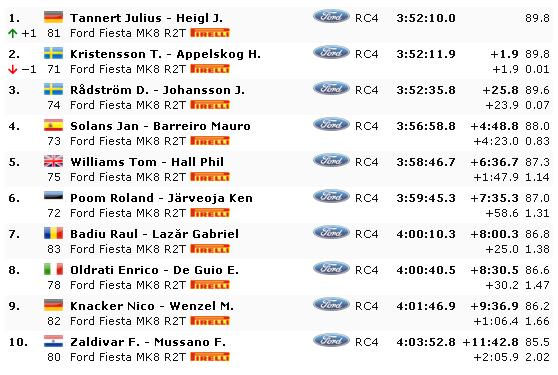 WRC: CORSICA Linea - Tour de Corse [28-31 Marzo] - Página 5 0878f8b989fc7e103f5a6aa8e801108c