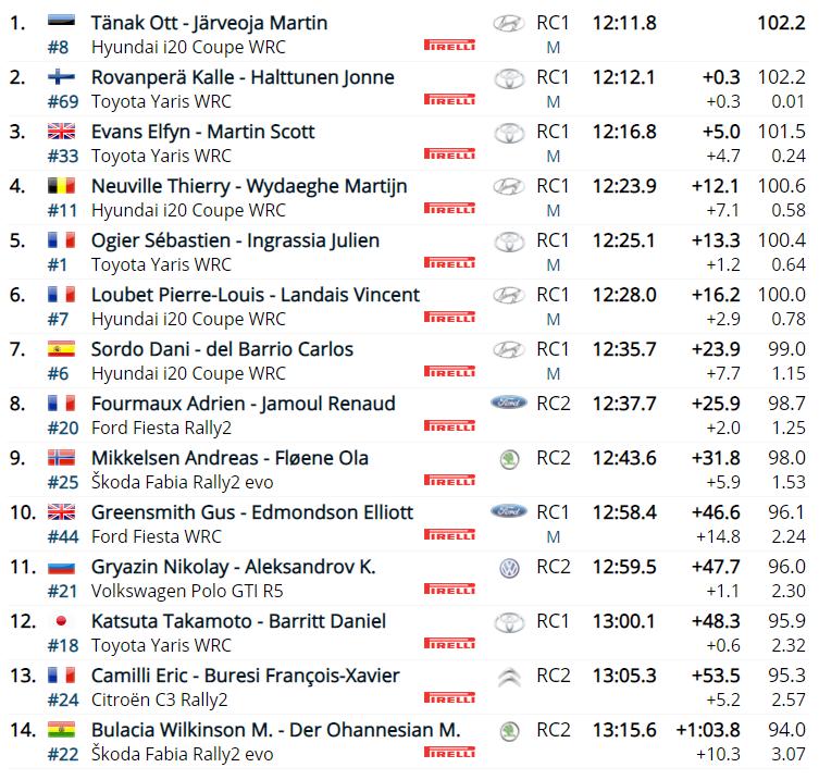 WRC: 89º Rallye Automobile de Monte-Carlo [18-24 Enero] - Página 4 0889d73f0b83e23abe2e3529b503c090