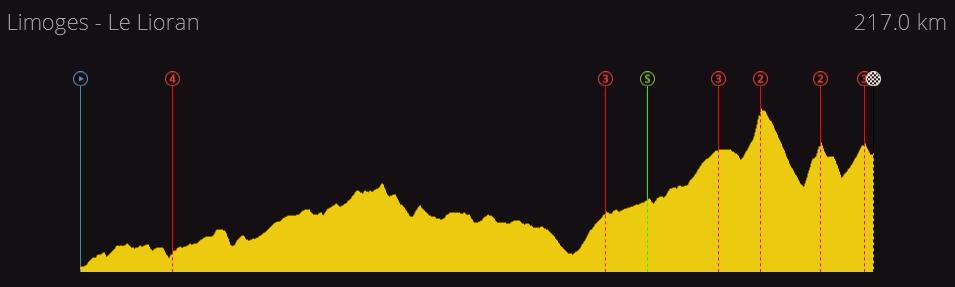Tour de France | 2.WT | (22/04-14/05) 08c9c913174076b5ea225aead8663872