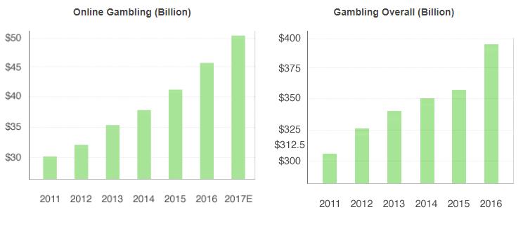Индустрия хазарт и спортни залози