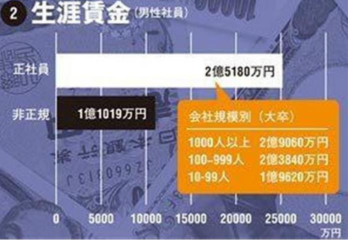 サラリーマン 平均年収408万円 正社員468万円 非正規労動者は168万円 国税庁 6
