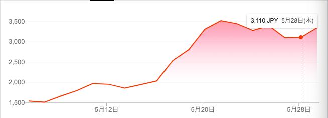 BASE(4477)の2020年5月チャート。株価が急上昇。