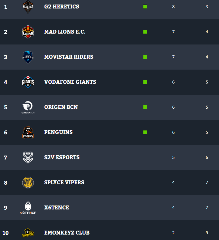 Clasificación de la Superliga Orange de League of Legends tras la undécima jornada. Fuente: https://www.lvp.es/lol/temporada/clasificacion