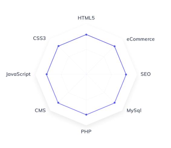 Skills: HTML, CSS, JavaScript, jQuery, PHP, MySQL
