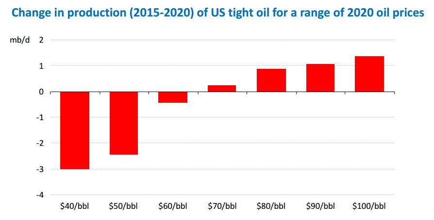 Прогноз МЭА зависимости добычи нефти и цены