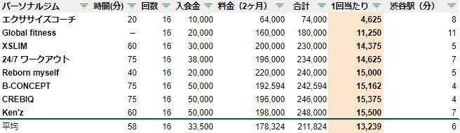渋谷 パーソナルトレーニングジム 安いランキング