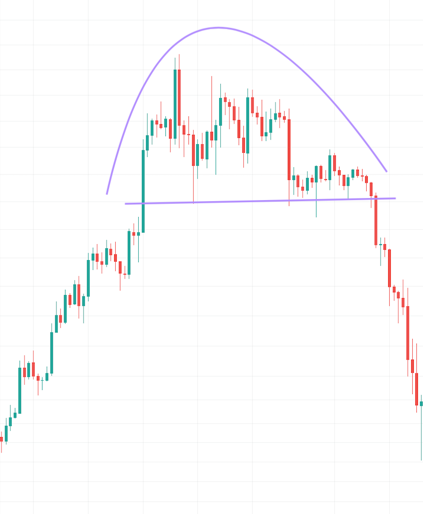 rounded top chart pattern
