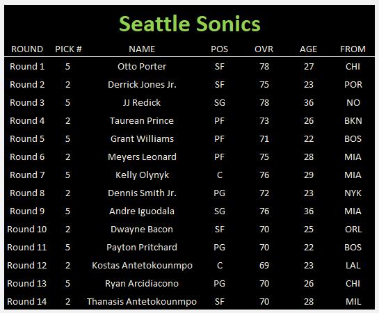 NBA 2K21: 6-Team Expansion Sonics Rebuild 0e1b9b81b0f451fd5094609332d8dd9d