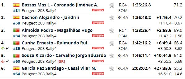 ERC: Rally Serras de Fafe e Felgueiras [1-3 Octubre] 0e3a5bbe3aa40b956986d4e77242762c