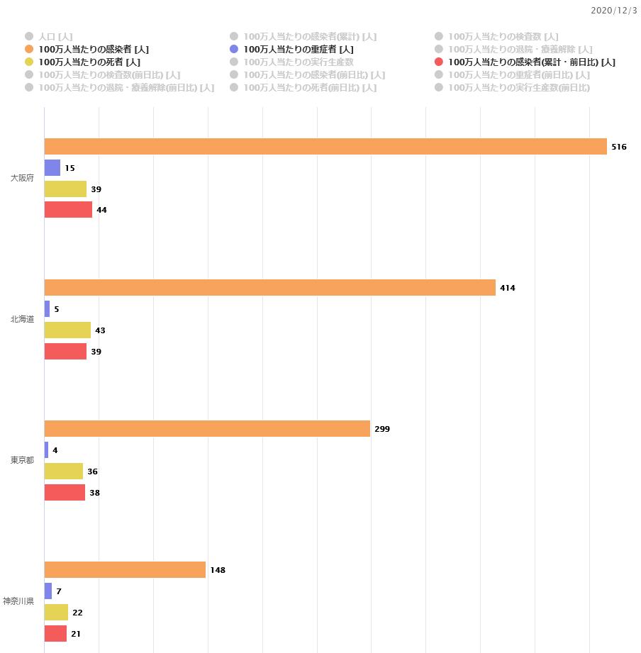 【12/5】新型コロナ感染状況【東京都で過去最多584人の感染】
