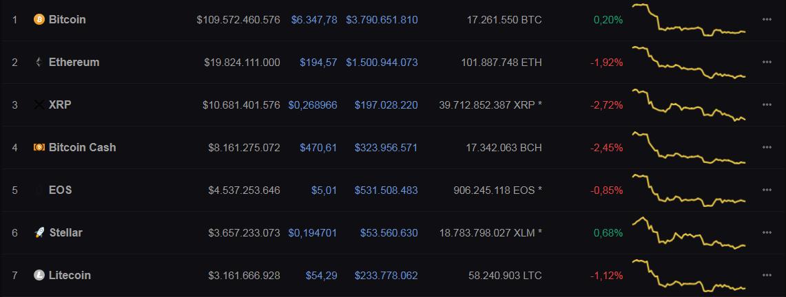 Bitcoin nyheder Coincapmarkedet