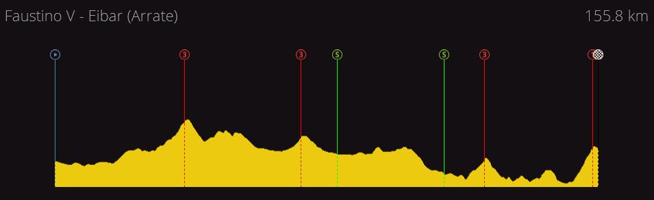 Vuelta a España Junior | 2.U25 | (03/04-10/04) 110d3a118c68d230fd1badf6de56c686