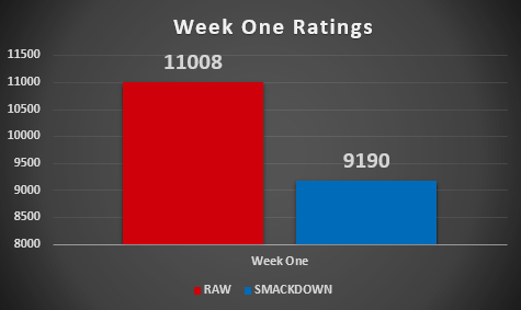 Week One's Ratings Results (Episodes 86 & 87)