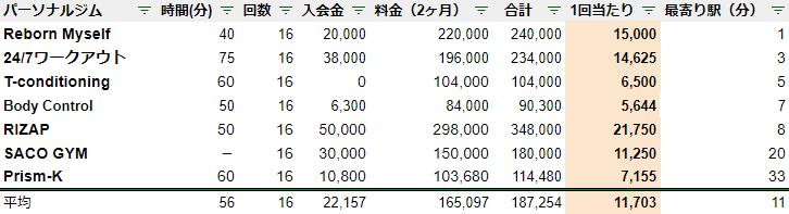 新潟 パーソナルジム 駅チカ ランキング