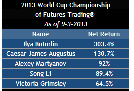 2013 World Cup Championship of Futures Trading® -my-trade на 3 месте :-)