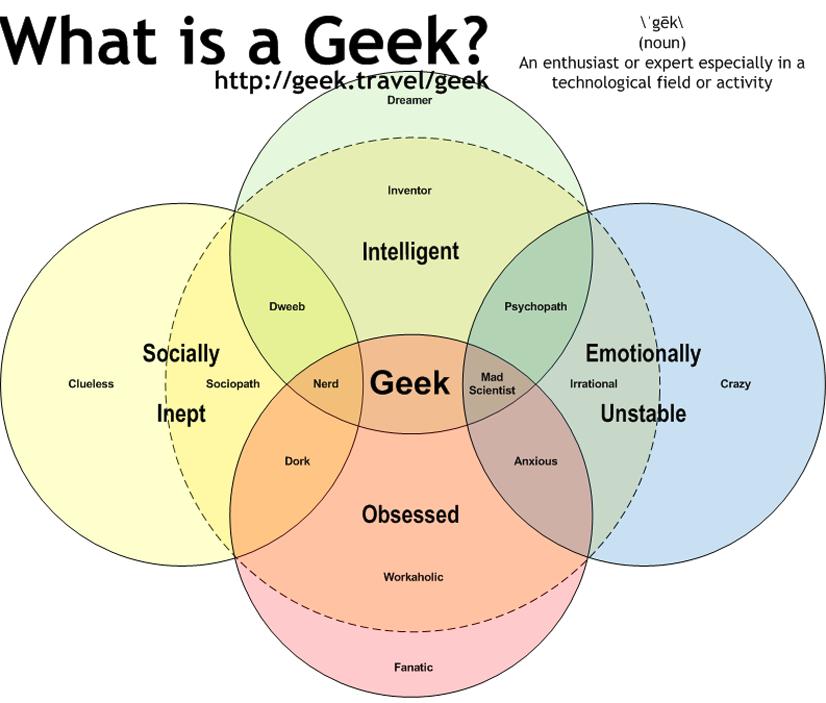 Geek Venn Diagram
