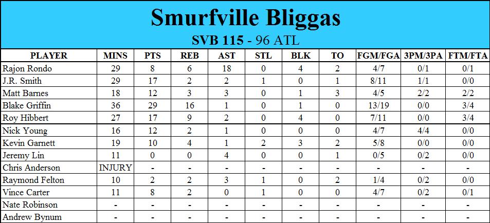 NBA 2K16: Smurfville Bliggas 13f043596a57c1484e661c72a36c5ada