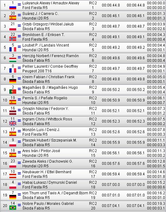 ERC + CERA: 42º Rallye Islas Canarias [3-5 Mayo] - Página 3 1499a346bd8cc5245a6cef211d86592c