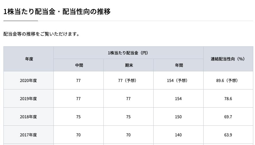 JT(2914)の1株あたりの配当金の表。公式サイトより:https://www.jti.co.jp/investors/finance/yield/index.html